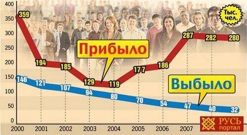 В Россию хотят завозить по миллиону мигрантов в год.